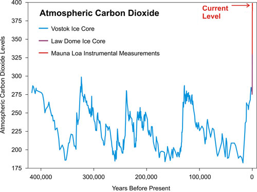 Chart showing atmospheric levels for the last 500,000 years. Prior to the industrial revolution, levels bounced between approximately 180 ppm and 300 ppm, with a peak every 100,000 years on average. In the last 60 years we have gone from 300 ppm to 400 ppm.